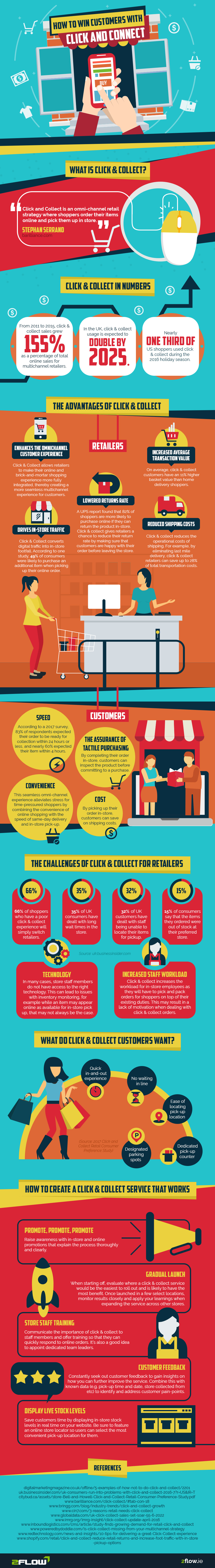 click and collect infographic