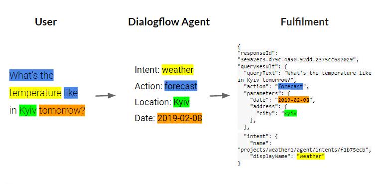 dialogflow agent , fulfilment